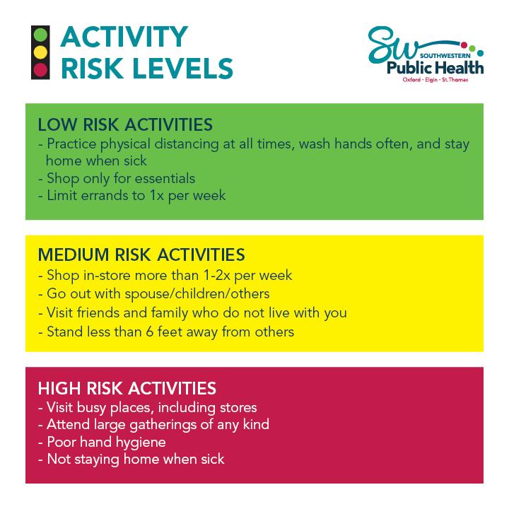 Risk Level Guide For COVID-19